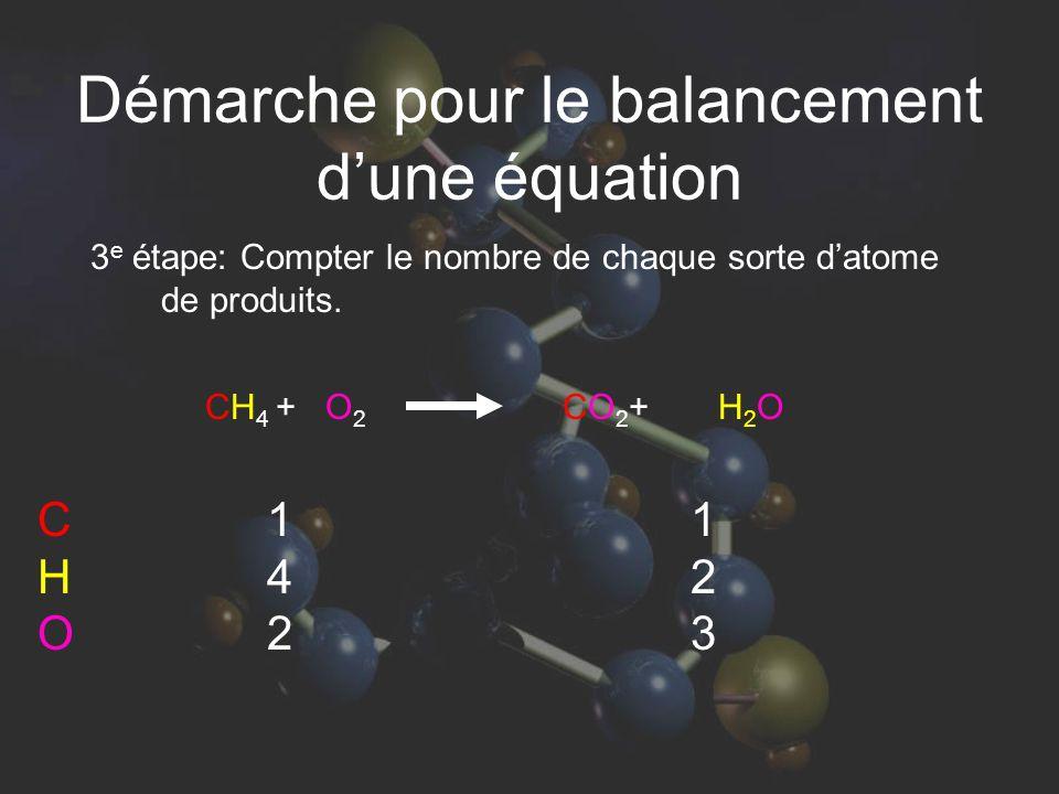 3 e étape: Compter le nombre de chaque sorte datome de produits. 142142 123123 CH 4 + O 2 CO 2 + H 2 O CHOCHO Démarche pour le balancement dune équati