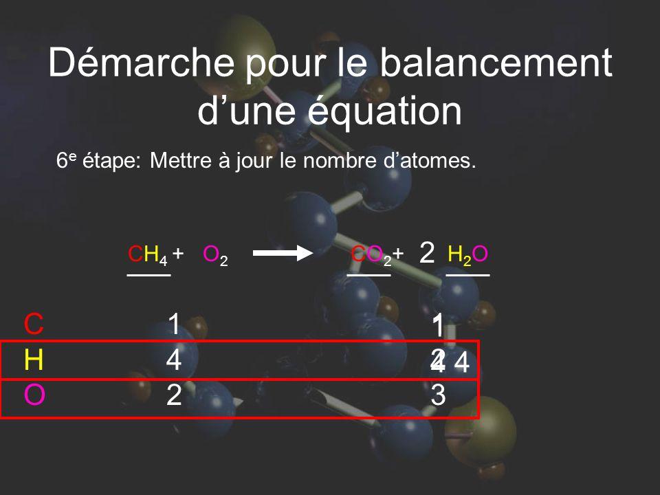 6 e étape: Mettre à jour le nombre datomes. 142142 123123 1 4 4 CHOCHO CH 4 + O 2 CO 2 + H 2 O 2 Démarche pour le balancement dune équation