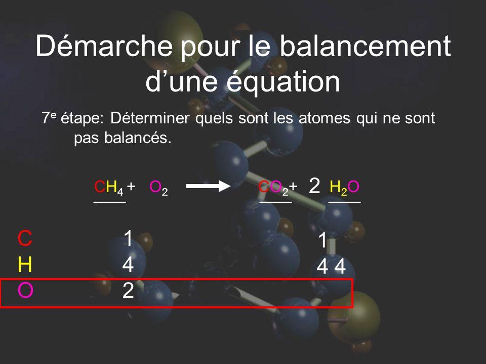 1 4 4 7 e étape: Déterminer quels sont les atomes qui ne sont pas balancés. 142142 CHOCHO CH 4 + O 2 CO 2 + H 2 O 2 Démarche pour le balancement dune