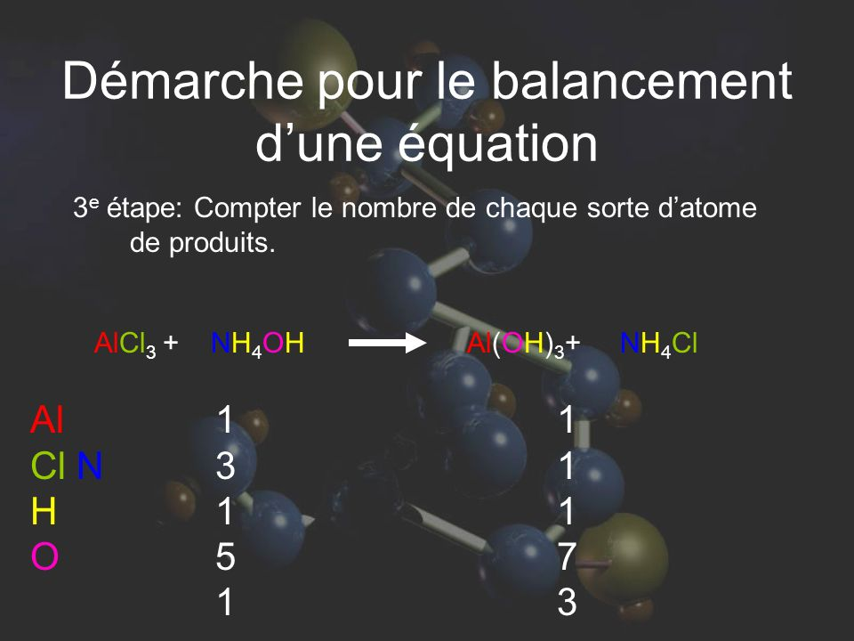 AlCl 3 + NH 4 OH Al(OH) 3 + NH 4 Cl 3 e étape: Compter le nombre de chaque sorte datome de produits.