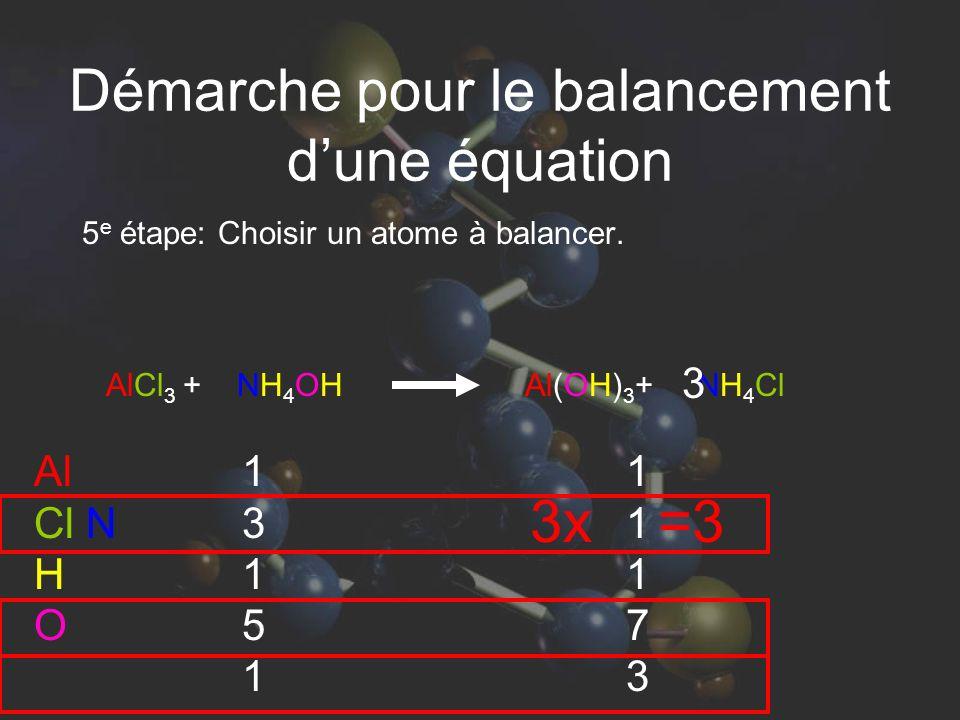 AlCl 3 + NH 4 OH Al(OH) 3 + NH 4 Cl 5 e étape: Choisir un atome à balancer. Al Cl N H O 1315113151 1117311173 3x=3 3 Démarche pour le balancement dune