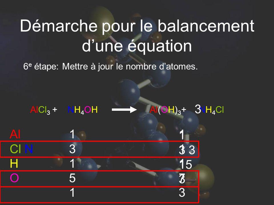 AlCl 3 + NH 4 OH Al(OH) 3 + NH 4 Cl 6 e étape: Mettre à jour le nombre datomes. Al Cl N H O 1315113151 1117311173 3 1 3 3 15 3 Démarche pour le balanc
