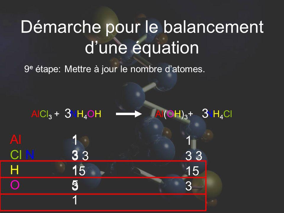 1 3 3 15 3 AlCl 3 + NH 4 OH Al(OH) 3 + NH 4 Cl 9 e étape: Mettre à jour le nombre datomes. Al Cl N H O 1315113151 3 1 3 3 15 3 3 Démarche pour le bala