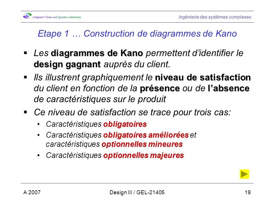 Ingénierie des systèmes complexes A 2007Design III / GEL-2140519 Etape 1 … Construction de diagrammes de Kano diagrammes de Kano design gagnant Les diagrammes de Kano permettent didentifier le design gagnant auprès du client.