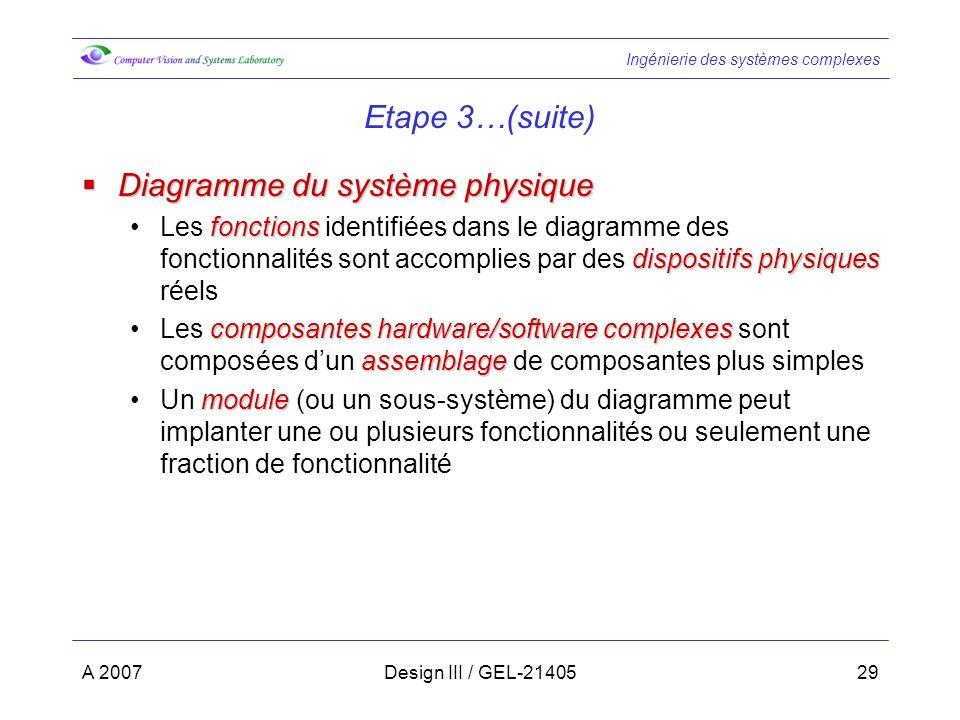 Ingénierie des systèmes complexes A 2007Design III / GEL-2140529 Etape 3…(suite) Diagramme du système physique Diagramme du système physique fonctions