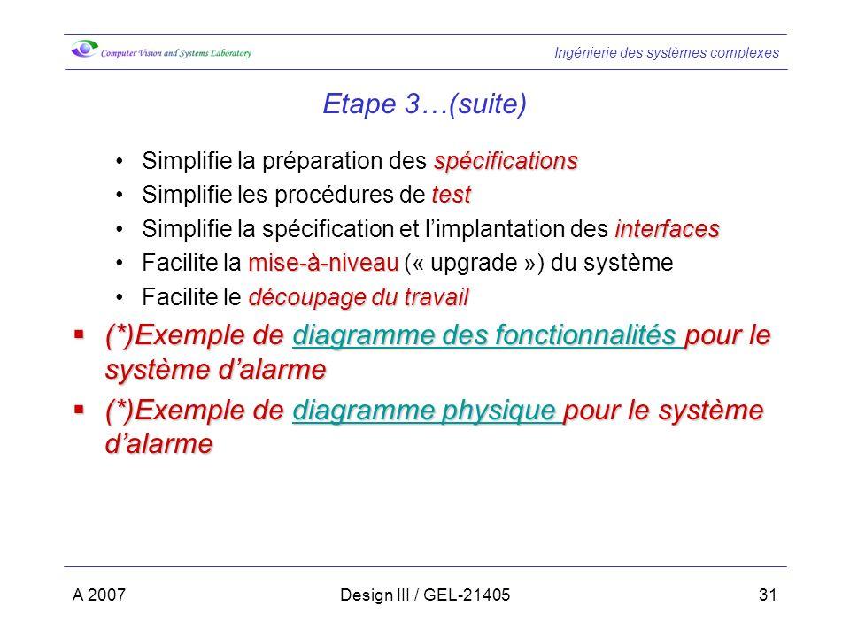 Ingénierie des systèmes complexes A 2007Design III / GEL-2140531 Etape 3…(suite) spécificationsSimplifie la préparation des spécifications testSimplifie les procédures de test interfacesSimplifie la spécification et limplantation des interfaces mise-à-niveauFacilite la mise-à-niveau (« upgrade ») du système découpage du travailFacilite le découpage du travail (*)Exemple de diagramme des fonctionnalités pour le système dalarme (*)Exemple de diagramme des fonctionnalités pour le système dalarmediagramme des fonctionnalités diagramme des fonctionnalités (*)Exemple de diagramme physique pour le système dalarme (*)Exemple de diagramme physique pour le système dalarmediagramme physique diagramme physique