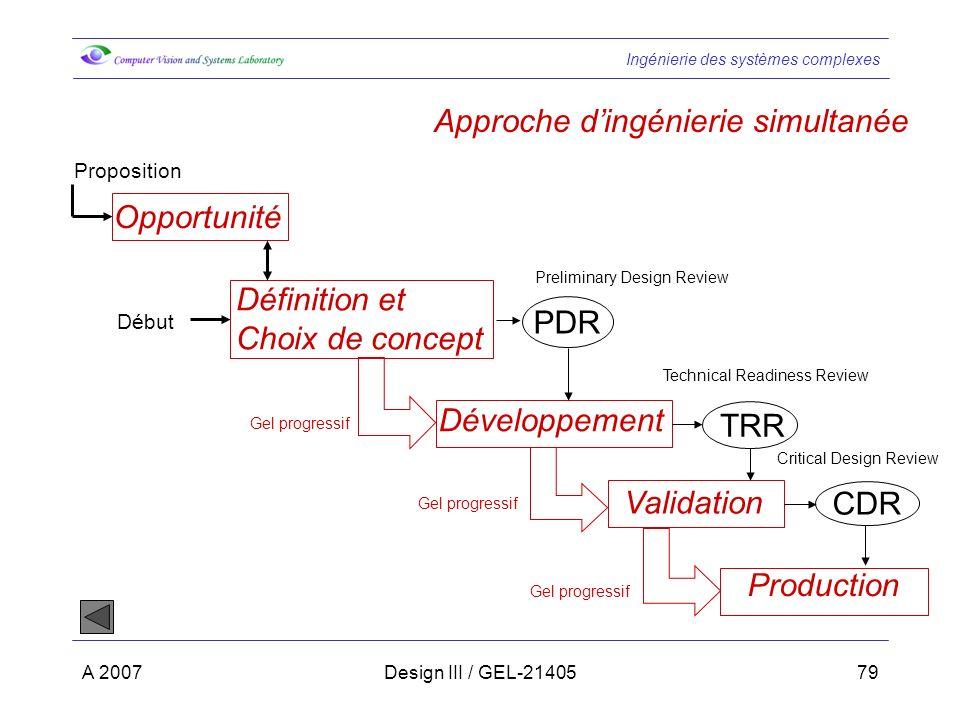 Ingénierie des systèmes complexes A 2007Design III / GEL-2140579 Approche dingénierie simultanée Opportunité Définition et Choix de concept Développem