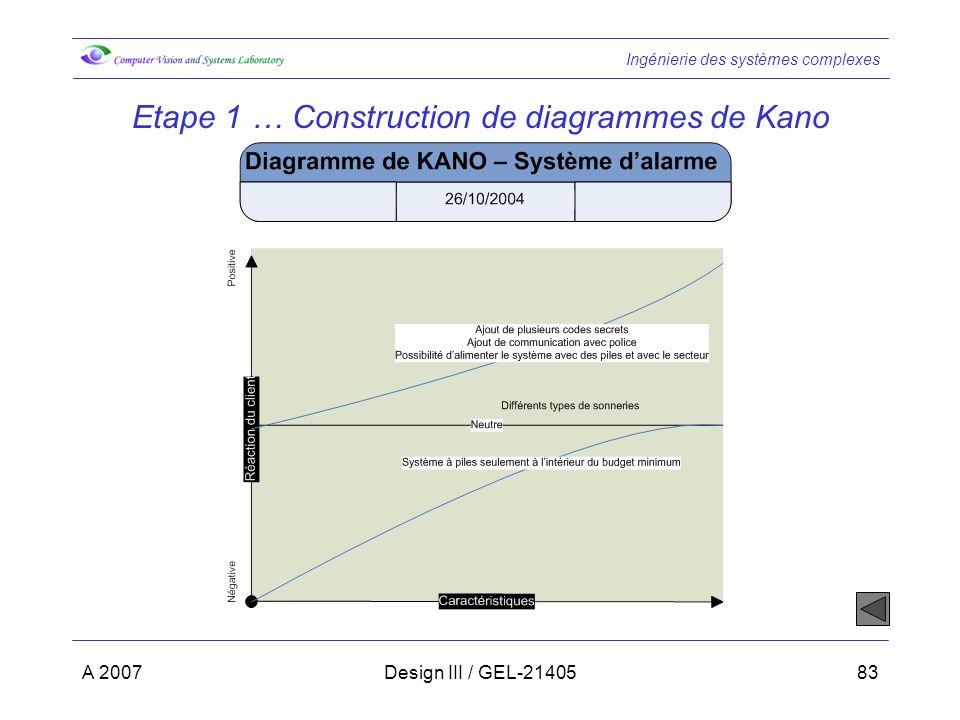 Ingénierie des systèmes complexes A 2007Design III / GEL-2140583 Etape 1 … Construction de diagrammes de Kano
