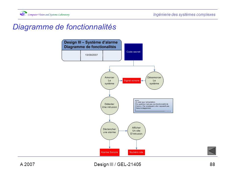 Ingénierie des systèmes complexes A 2007Design III / GEL-2140588 Diagramme de fonctionnalités