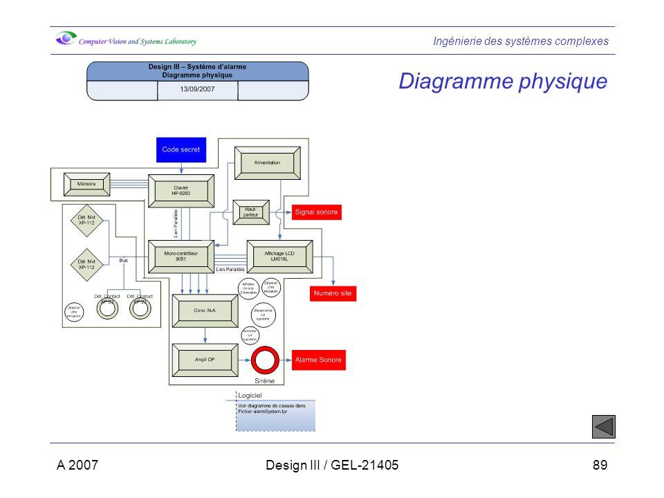Ingénierie des systèmes complexes A 2007Design III / GEL-2140589 Diagramme physique