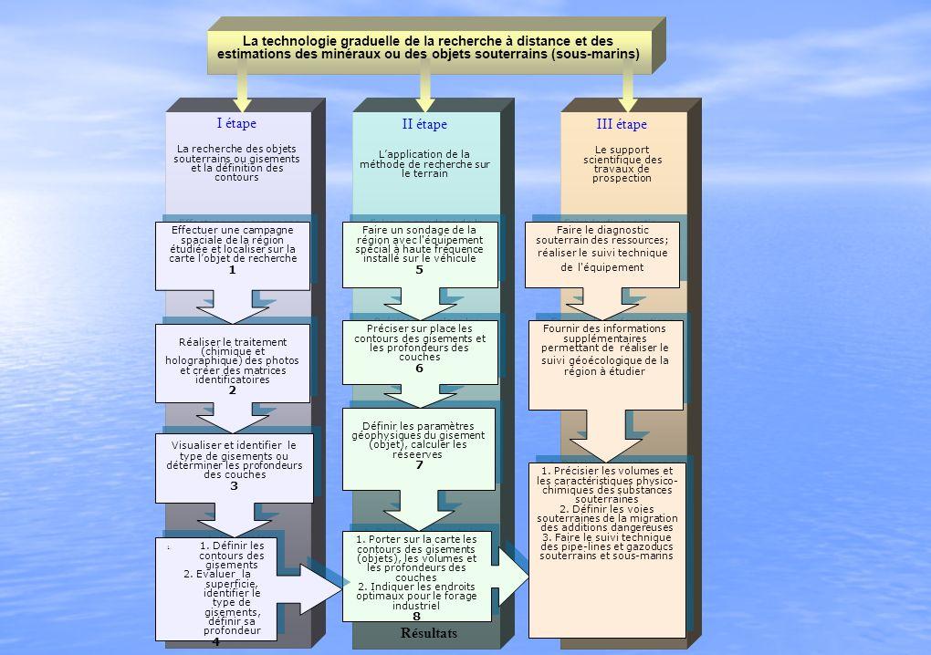 La technologie graduelle de la recherche à distance et des estimations des minéraux ou des objets souterrains (sous-marins) I étape La recherche des objets souterrains ou gisements et la définition des contours II étape Lapplication de la méthode de recherche sur le terrain III étape Le support scientifique des travaux de prospection 1.