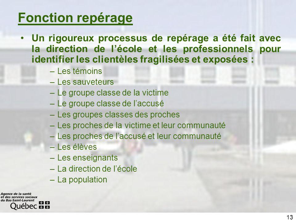 13 Fonction repérage Un rigoureux processus de repérage a été fait avec la direction de lécole et les professionnels pour identifier les clientèles fr