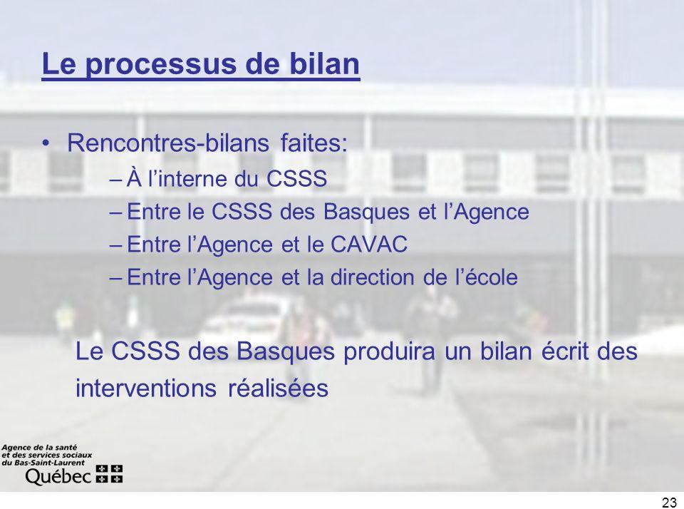 23 Le processus de bilan Rencontres-bilans faites: –À linterne du CSSS –Entre le CSSS des Basques et lAgence –Entre lAgence et le CAVAC –Entre lAgence et la direction de lécole Le CSSS des Basques produira un bilan écrit des interventions réalisées