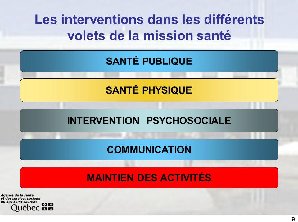 9 SANTÉ PHYSIQUE SANTÉ PUBLIQUE INTERVENTION PSYCHOSOCIALE MAINTIEN DES ACTIVITÉS Les interventions dans les différents volets de la mission santé COMMUNICATION