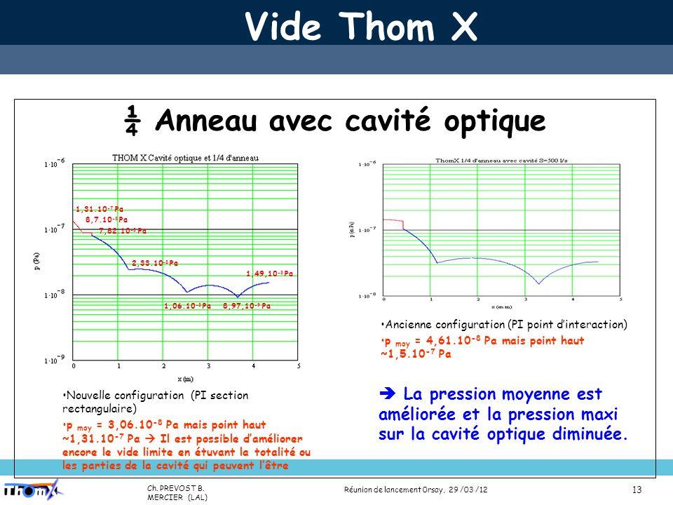 Name (Lab) Presentation title (Place, date) 13 Vide Thom X ¼ Anneau avec cavité optique 1,31.10 -7 Pa 8,7.10 -8 Pa 7,82.10 -8 Pa 2,33.10 -8 Pa 1,49,10 -8 Pa 1,06.10 -8 Pa 8,97,10 -9 Pa Ancienne configuration (PI point dinteraction) p moy = 4,61.10 -8 Pa mais point haut ~1,5.10 -7 Pa Nouvelle configuration (PI section rectangulaire) p moy = 3,06.10 -8 Pa mais point haut ~1,31.10 -7 Pa Il est possible daméliorer encore le vide limite en étuvant la totalité ou les parties de la cavité qui peuvent lêtre La pression moyenne est améliorée et la pression maxi sur la cavité optique diminuée.