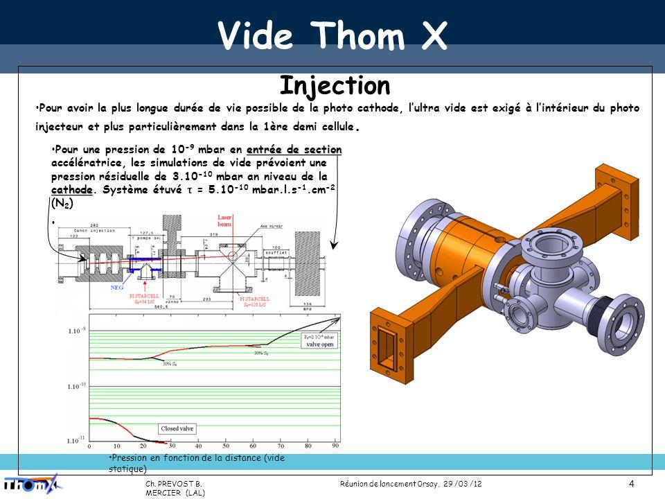 Name (Lab) Presentation title (Place, date) 5 Vide Thom X Injection Test dune cathode métallique en remplacement dune cathode semi-conductrice Cs 2 Te Pas de chambre de préparation et transfert en UHV Conditionnement relativement difficile (12h pour atteindre ~ 60 MV.m -1 ), remontés de pression (7.10 -9 à 10 -7 mbar), nombreux claquages.