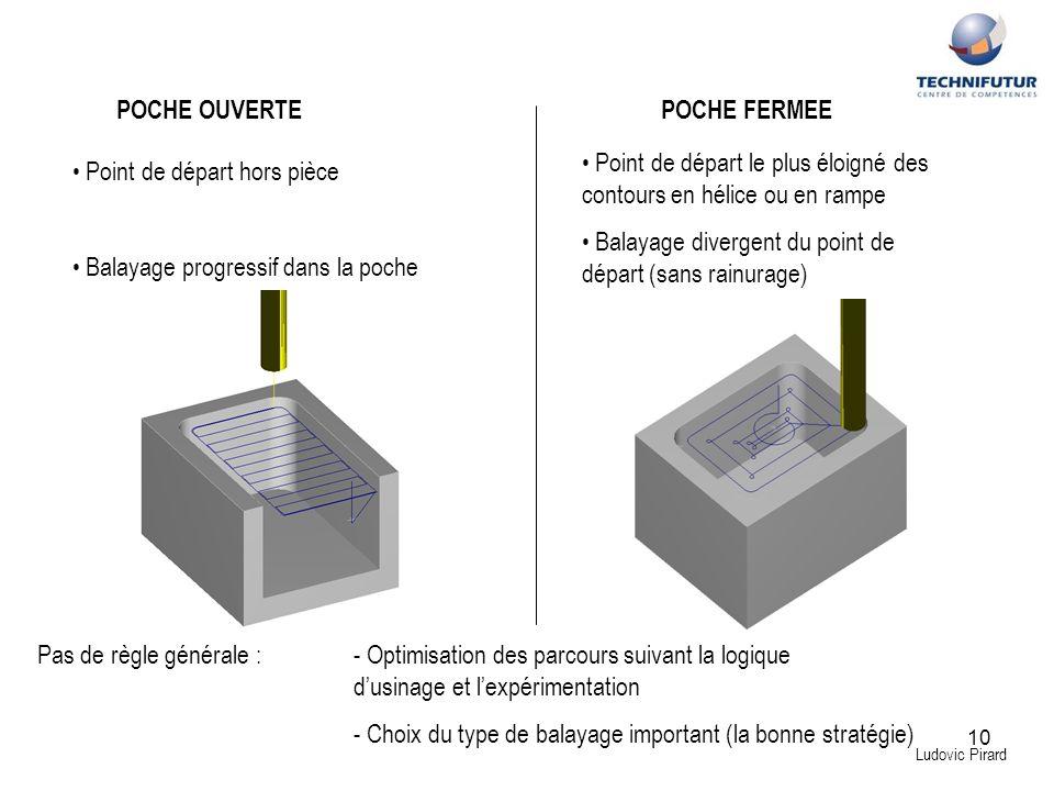 10 Ludovic Pirard POCHE OUVERTEPOCHE FERMEE Point de départ le plus éloigné des contours en hélice ou en rampe Balayage divergent du point de départ (