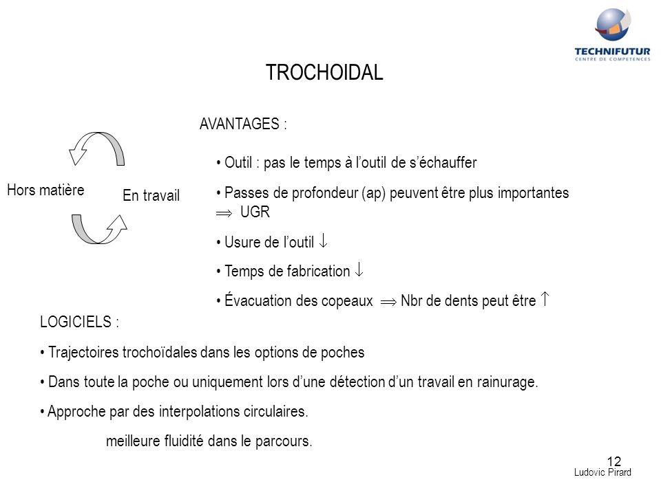 12 Ludovic Pirard TROCHOIDAL Hors matière En travail AVANTAGES : Outil : pas le temps à loutil de séchauffer Passes de profondeur (ap) peuvent être pl