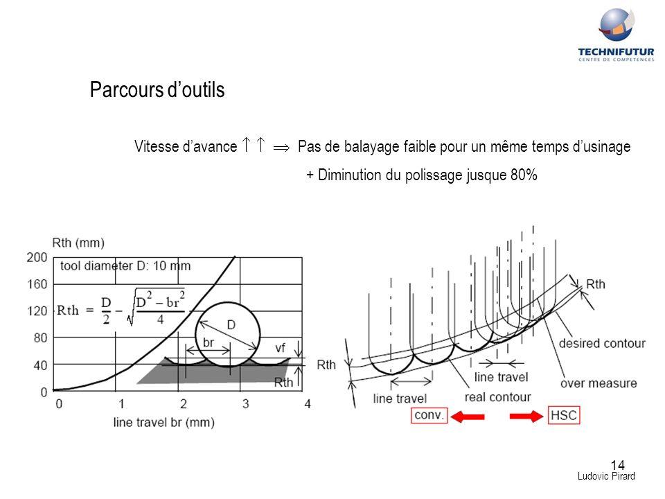 14 Ludovic Pirard Parcours doutils Vitesse davance Pas de balayage faible pour un même temps dusinage + Diminution du polissage jusque 80%