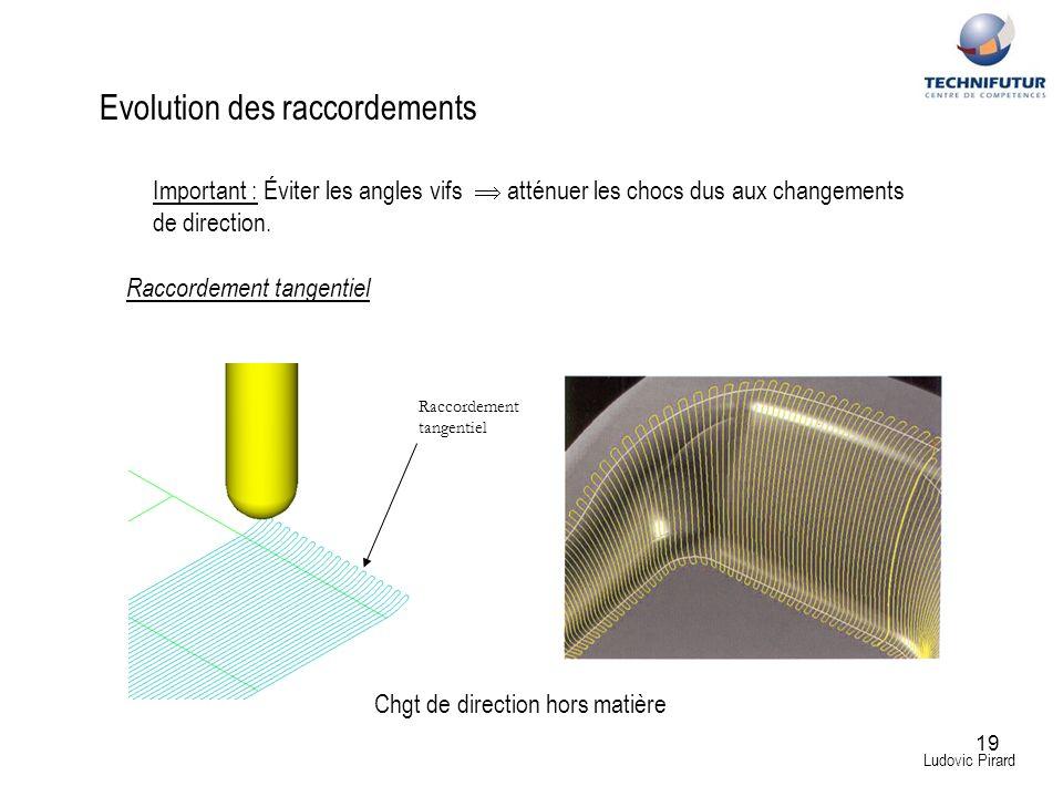 19 Ludovic Pirard Evolution des raccordements Important : Éviter les angles vifs atténuer les chocs dus aux changements de direction. Raccordement tan