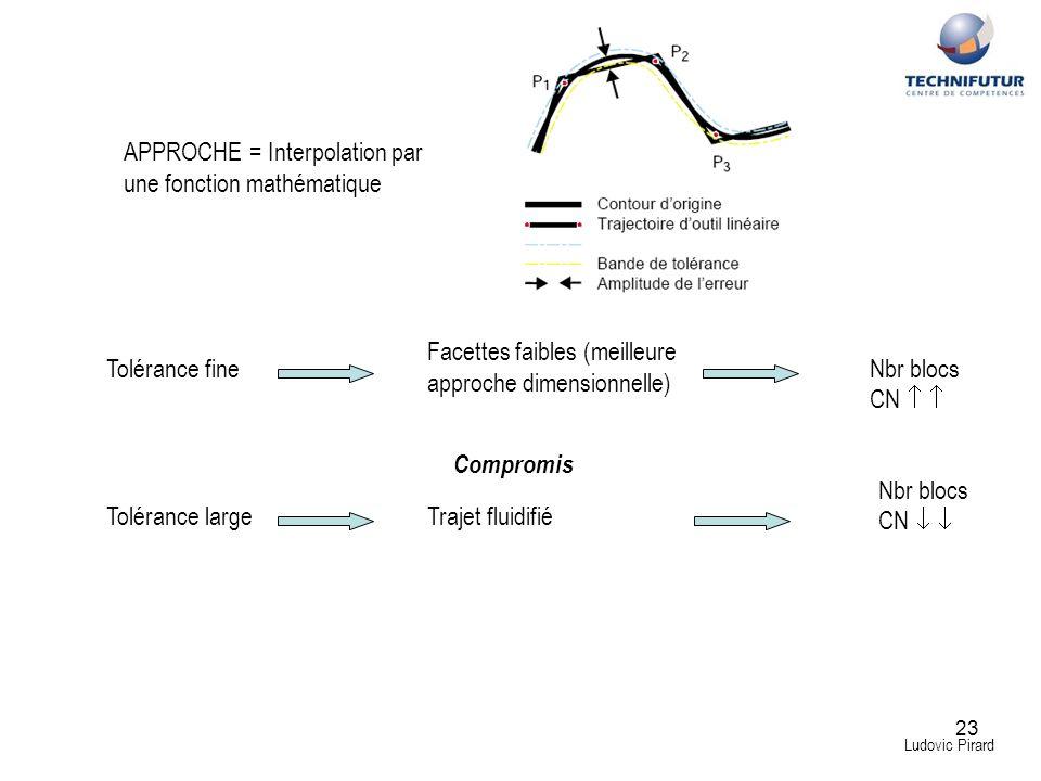 23 Ludovic Pirard APPROCHE = Interpolation par une fonction mathématique Compromis Tolérance fine Tolérance largeTrajet fluidifié Facettes faibles (me