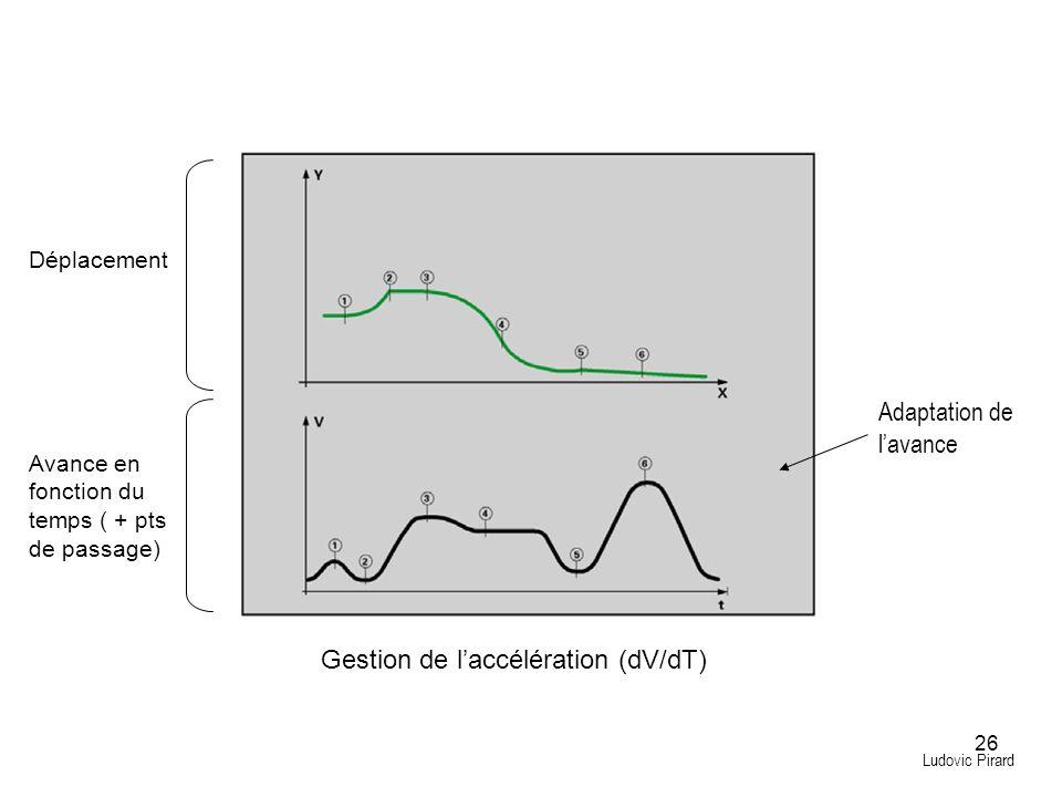 26 Adaptation de lavance Ludovic Pirard Gestion de laccélération (dV/dT) Déplacement Avance en fonction du temps ( + pts de passage)