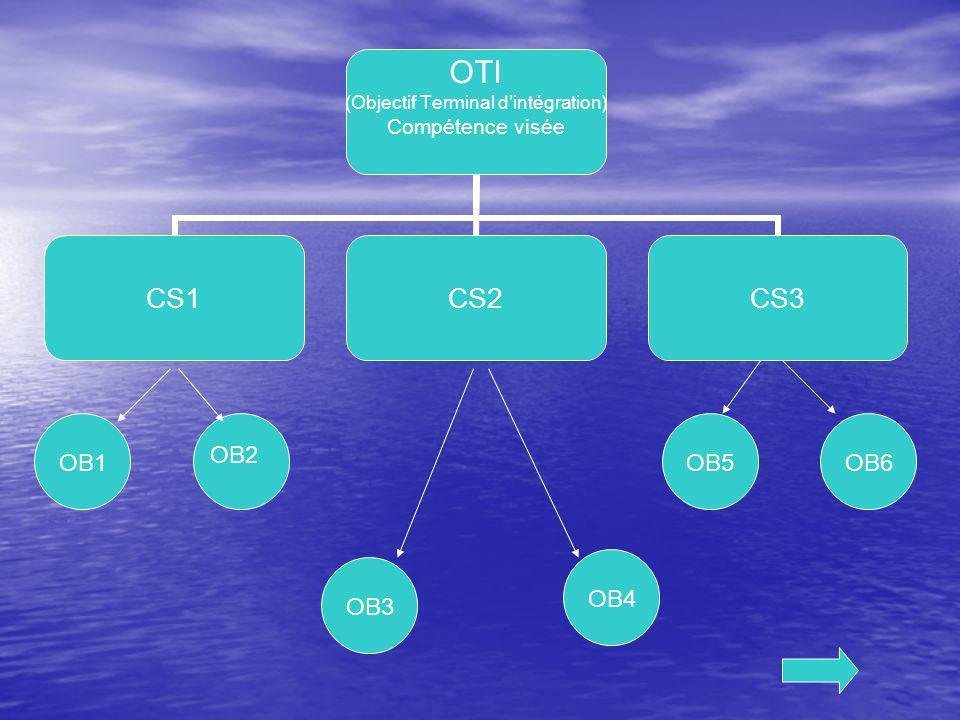 OTI (Objectif Terminal dintégration) Compétence visée CS1CS2CS3 OB1 OB2 OB4 OB3 OB6OB5