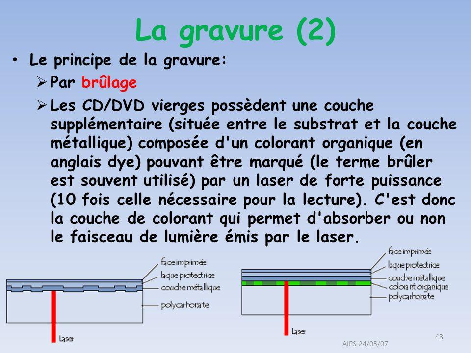 Le principe de la gravure: Par brûlage Les CD/DVD vierges possèdent une couche supplémentaire (située entre le substrat et la couche métallique) compo