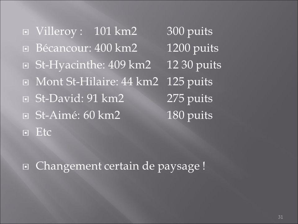 Villeroy : 101 km2300 puits Bécancour: 400 km21200 puits St-Hyacinthe: 409 km212 30 puits Mont St-Hilaire: 44 km2125 puits St-David: 91 km2275 puits S