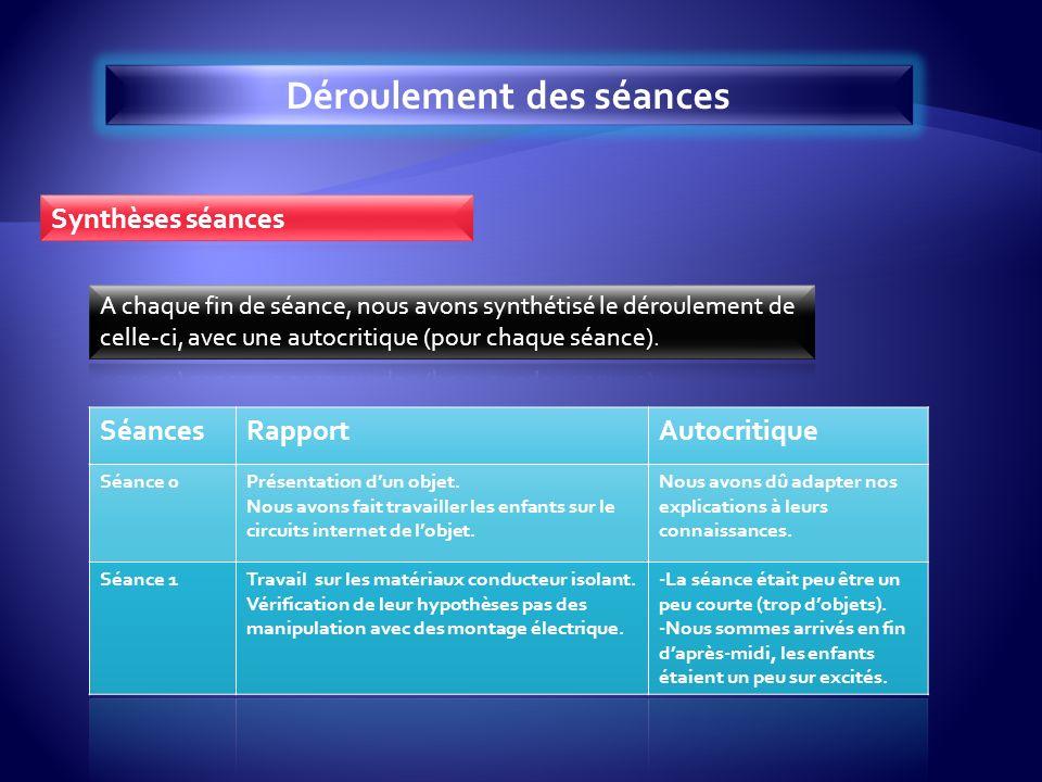 SéancesRapportAutocritique Séance 0Présentation dun objet.