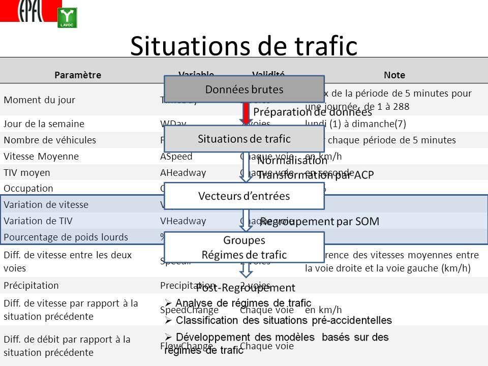 Situations de trafic ParamètreVariableValiditéNote Moment du jourTimeDay2 voies Index de la période de 5 minutes pour une journée, de 1 à 288 Jour de
