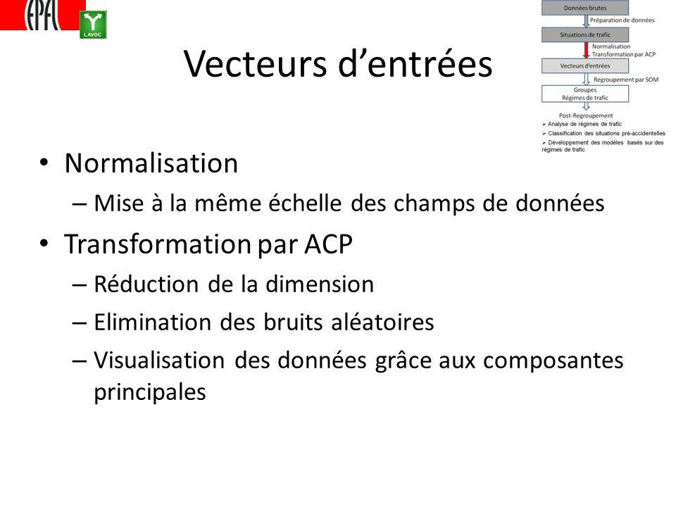 Vecteurs dentrées Normalisation – Mise à la même échelle des champs de données Transformation par ACP – Réduction de la dimension – Elimination des bruits aléatoires – Visualisation des données grâce aux composantes principales