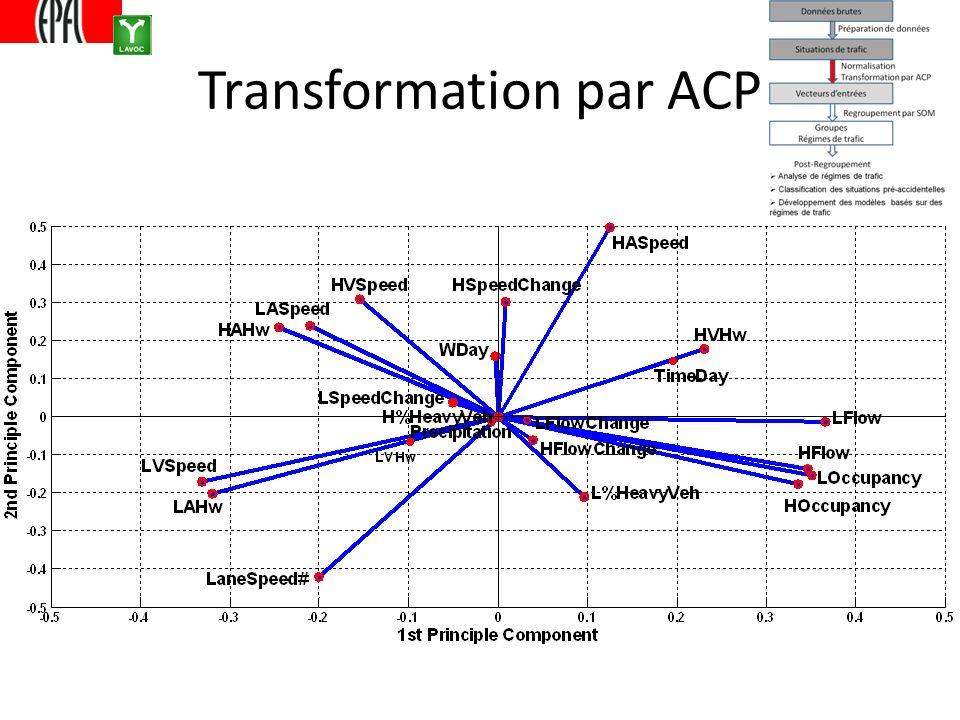 Transformation par ACP