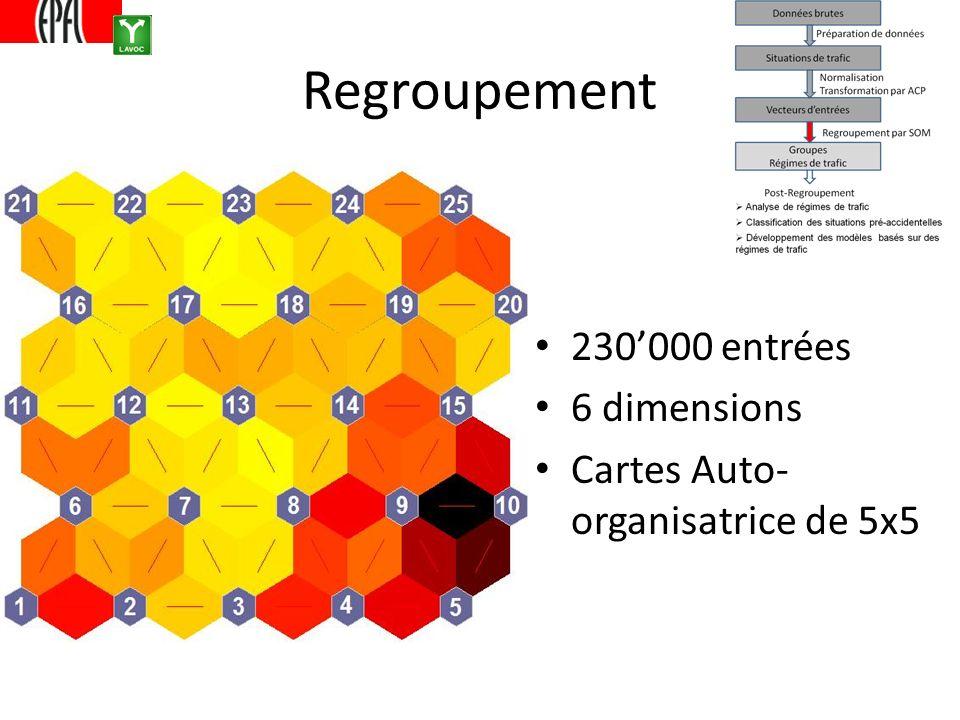 Regroupement 230000 entrées 6 dimensions Cartes Auto- organisatrice de 5x5