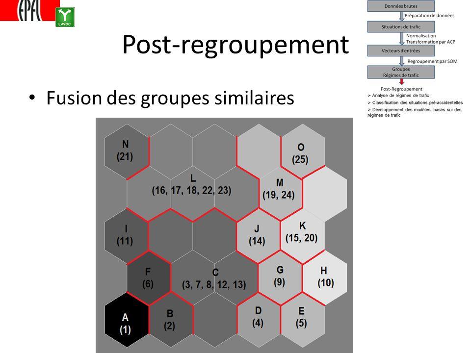 Post-regroupement Fusion des groupes similaires