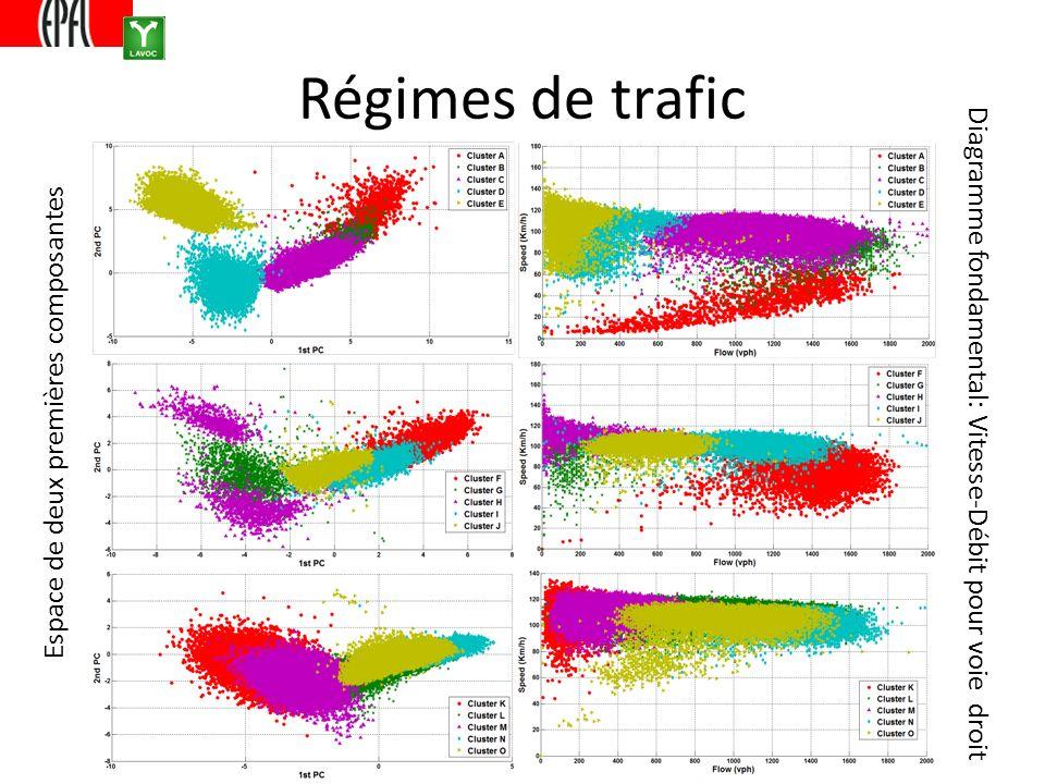 Régimes de trafic Espace de deux premières composantes Diagramme fondamental: Vitesse-Débit pour voie droit