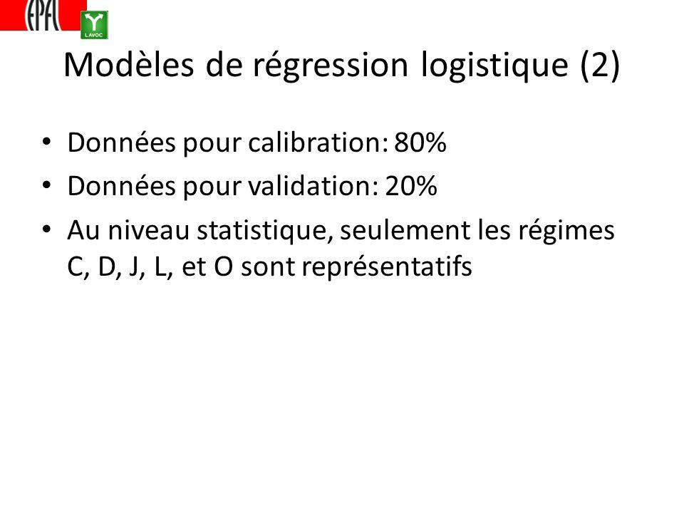 Modèles de régression logistique (2) Données pour calibration: 80% Données pour validation: 20% Au niveau statistique, seulement les régimes C, D, J, L, et O sont représentatifs