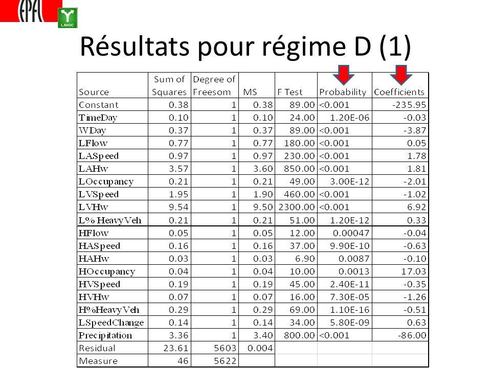 Résultats pour régime D (1)