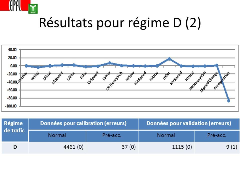 Résultats pour régime D (2) Régime de trafic Données pour calibration (erreurs)Données pour validation (erreurs) NormalPré-acc.NormalPré-acc. D4461 (0