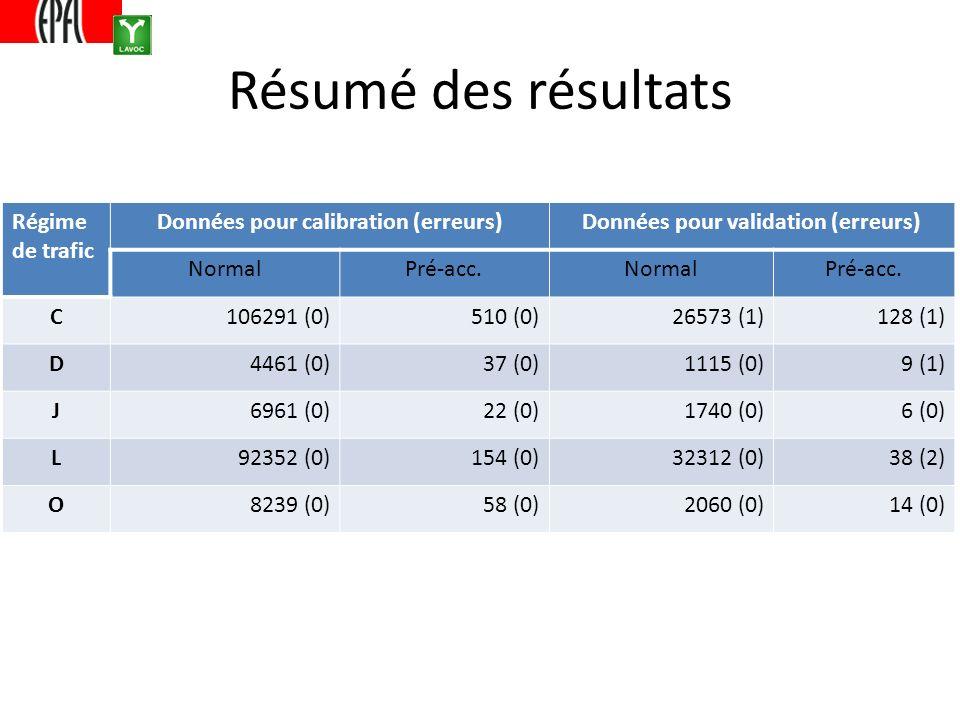 Résumé des résultats Régime de trafic Données pour calibration (erreurs)Données pour validation (erreurs) NormalPré-acc.NormalPré-acc. C106291 (0)510