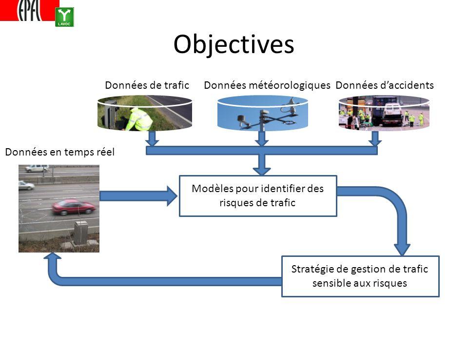 Objectives Données de traficDonnées météorologiquesDonnées daccidents Modèles pour identifier des risques de trafic Données en temps réel Stratégie de