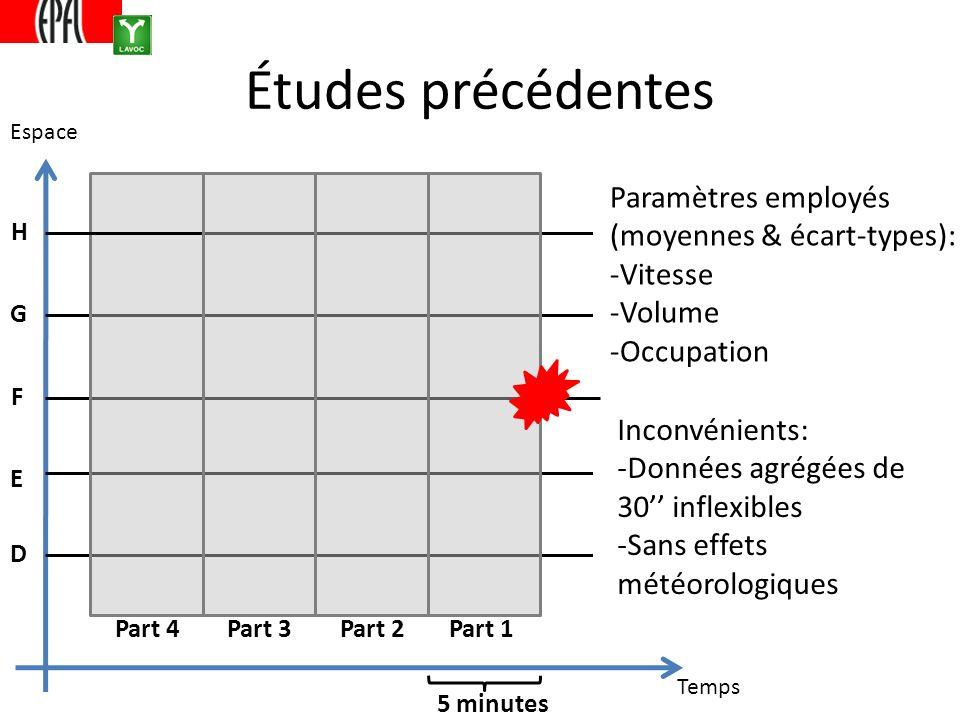 Études précédentes D E F G H 5 minutes Part 1Part 2Part 3Part 4 Paramètres employés (moyennes & écart-types): -Vitesse -Volume -Occupation Inconvénients: -Données agrégées de 30 inflexibles -Sans effets météorologiques Temps Espace