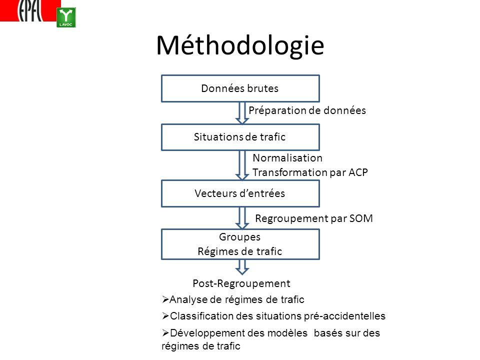 Méthodologie Données brutes Situations de trafic Vecteurs dentrées Groupes Régimes de trafic Préparation de données Normalisation Transformation par ACP Regroupement par SOM Post-Regroupement Analyse de régimes de trafic Classification des situations pré-accidentelles Développement des modèles basés sur des régimes de trafic