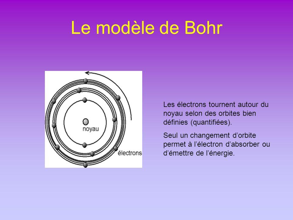 Le modèle de Bohr Les électrons tournent autour du noyau selon des orbites bien définies (quantifiées). Seul un changement dorbite permet à lélectron