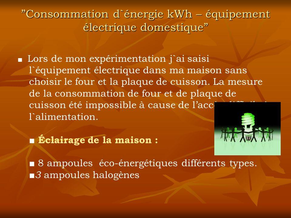 Consommation d`énergie kWh – équipement électrique domestiqueConsommation d`énergie kWh – équipement électrique domestique Lors de mon expérimentation