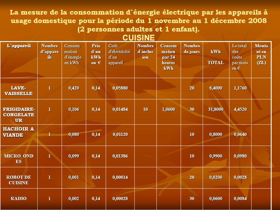 La mesure de la consommation d`énergie électrique par les appareils à usage domestique pour la période du 1 novembre au 1 décembre 2008.