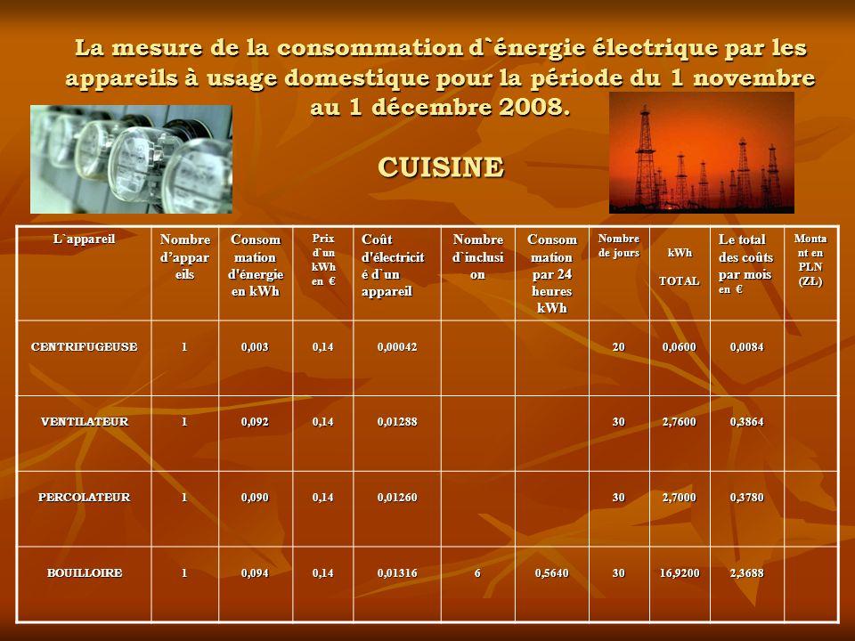 La mesure de la consommation d`énergie électrique par les appareils à usage domestique pour la période du 1 novembre au 1 décembre 2008. CUISINE L`app