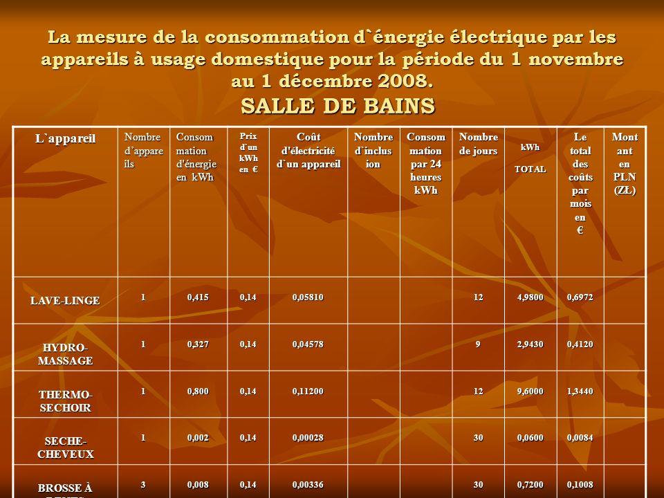 CHAMBRE 1 La mesure de la consommation d`énergie électrique par les appareils à usage domestique pour la période du 1 novembre au 1 décembre 2008.