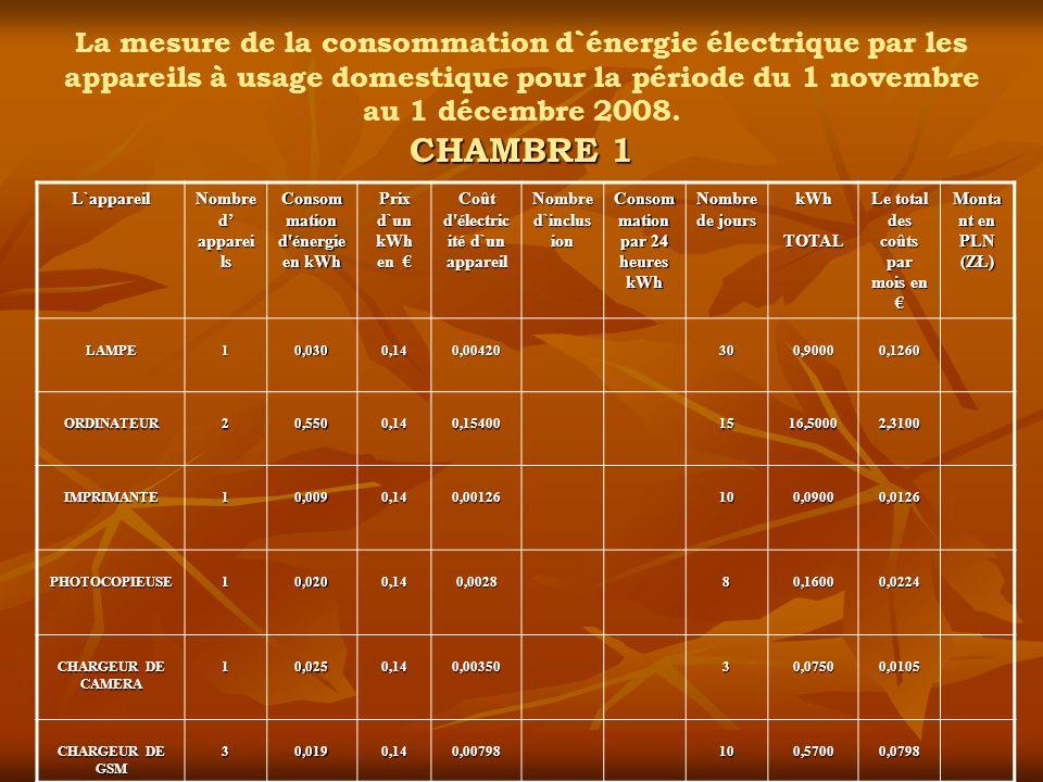 CHAMBRE 1 La mesure de la consommation d`énergie électrique par les appareils à usage domestique pour la période du 1 novembre au 1 décembre 2008. CHA