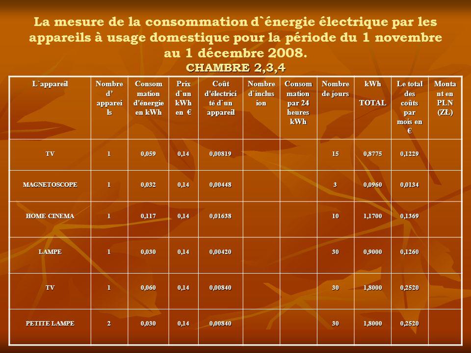 CHAMBRE 2,3,4 La mesure de la consommation d`énergie électrique par les appareils à usage domestique pour la période du 1 novembre au 1 décembre 2008.